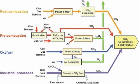 CO2 capture can be carried out through four main processes: post-combustion, pre-combustion, oxy-combustion and industrial processes separation